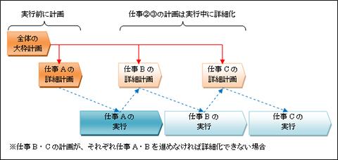 hironaka_chart100104a