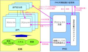 PMO活動イメージ