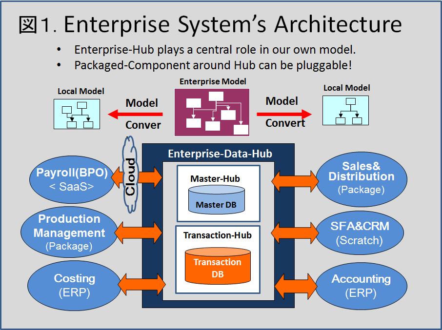 enterprise-hub
