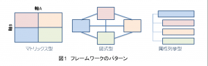 フレームワークのパターン
