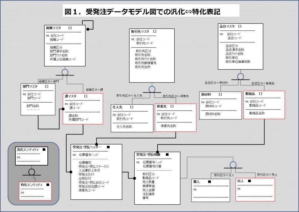 業務アプリ指向図1