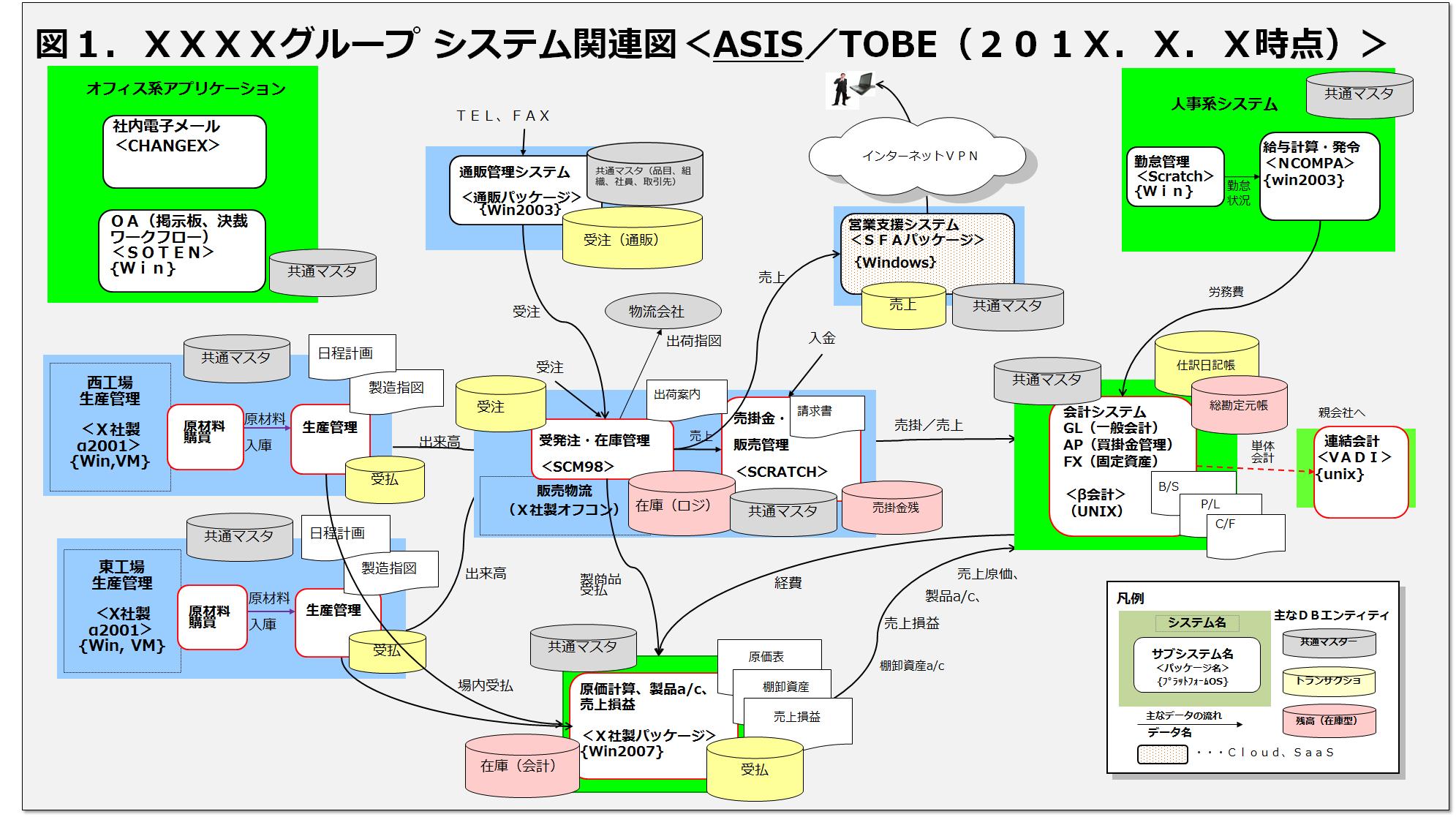アーキテクチャー構成 < 概要 < 技術基盤 [SAP ECC …