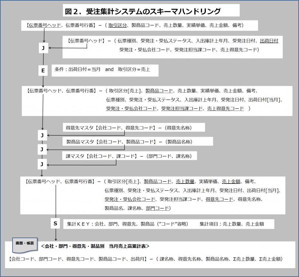 アプリ指向図2