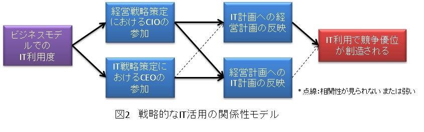 戦略的なIT活用の関係性モデル