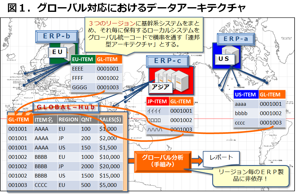 グローバル対応モデル