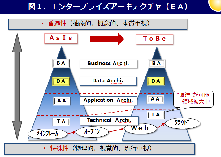 EAの構造