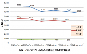 ITストラテジスト試験の応募者数等の年度別推移