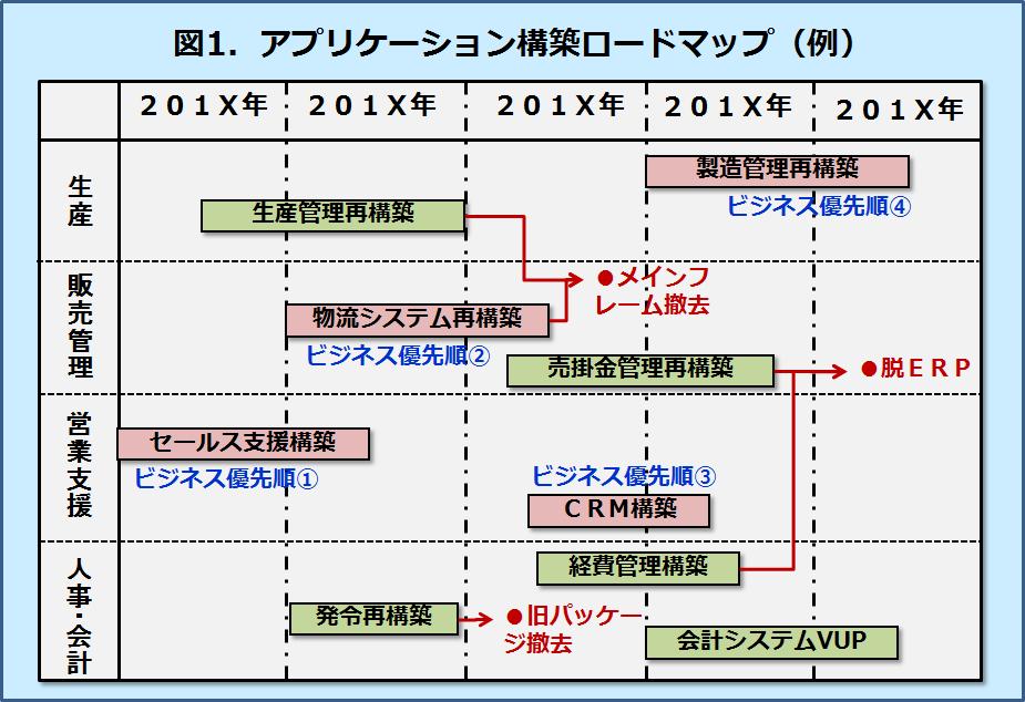 ロードマップ例