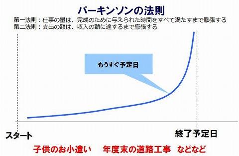 isaka_chart091207a