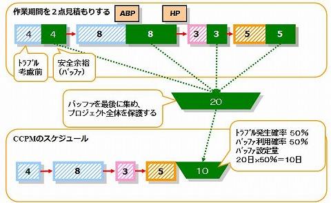 isaka_chart091207b
