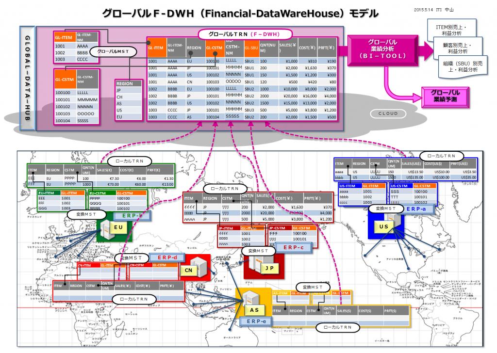 グローバルF-DWH