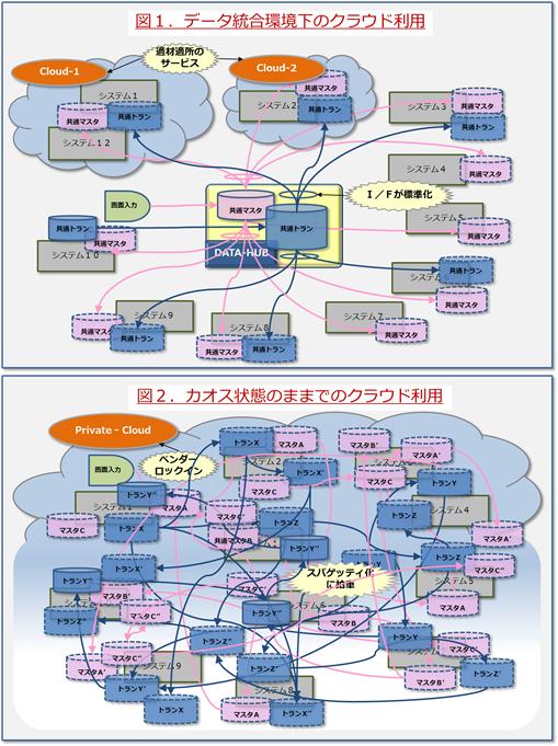 クラウド時代のデータアーキテクチャ