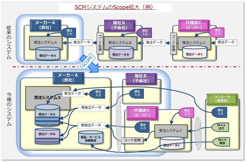 企業システムのScope拡大