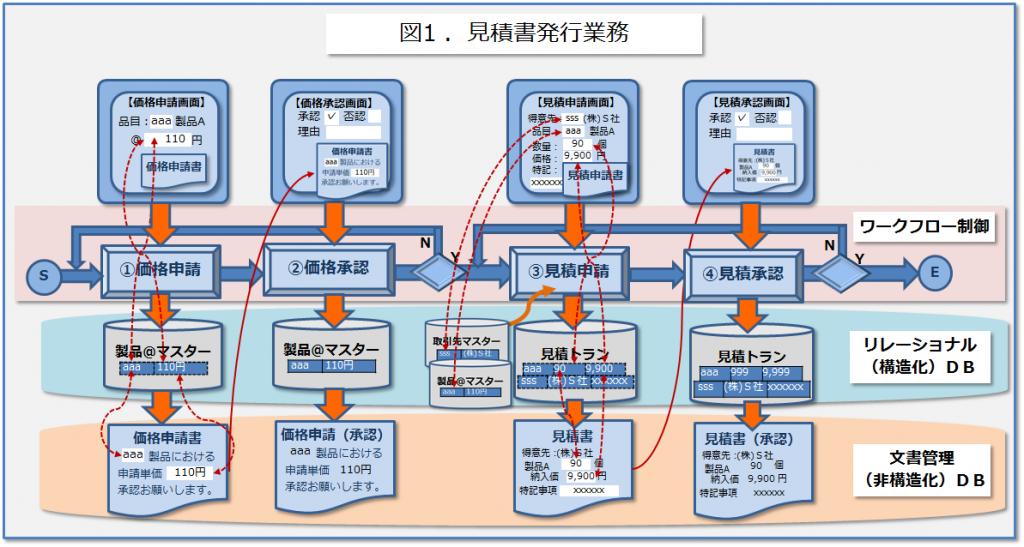 非構造化データと構造化データのシンクロ