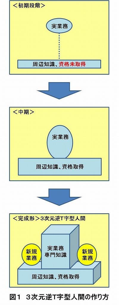 図1 3次元逆T字型人間の作り方