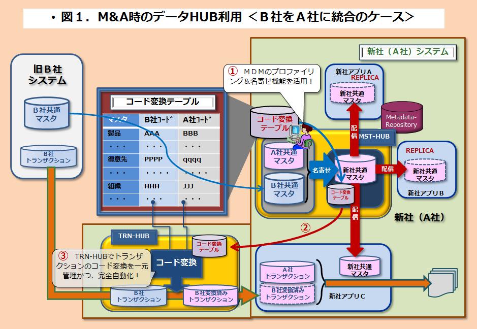 M&AとデータHUB
