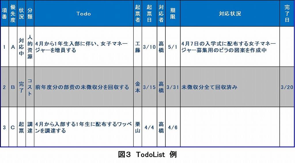 図3 TodoList 例