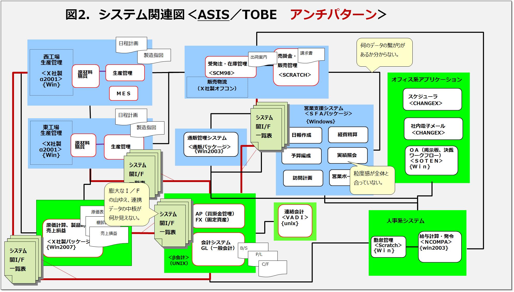システム関連図(アンチパターン)