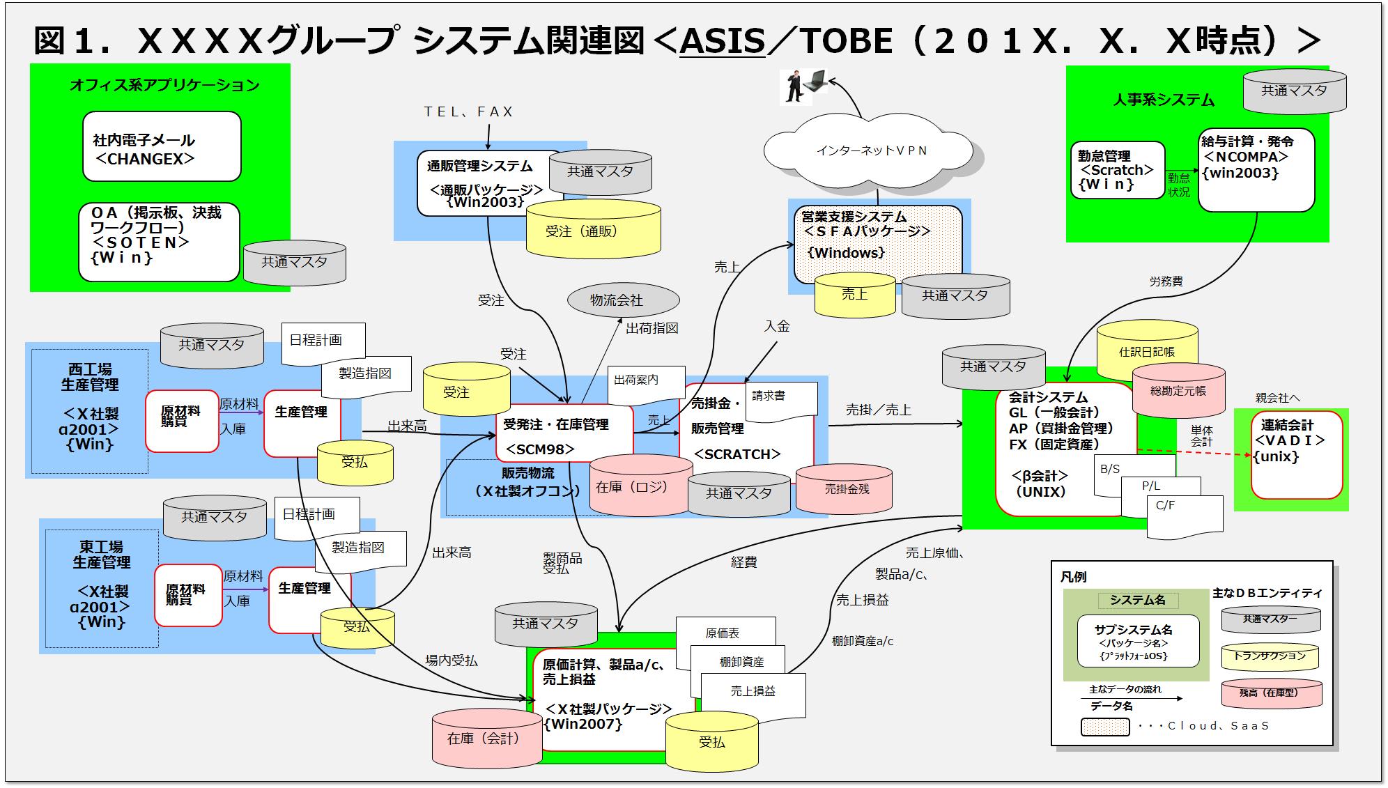 システム関連図(良いサンプル)