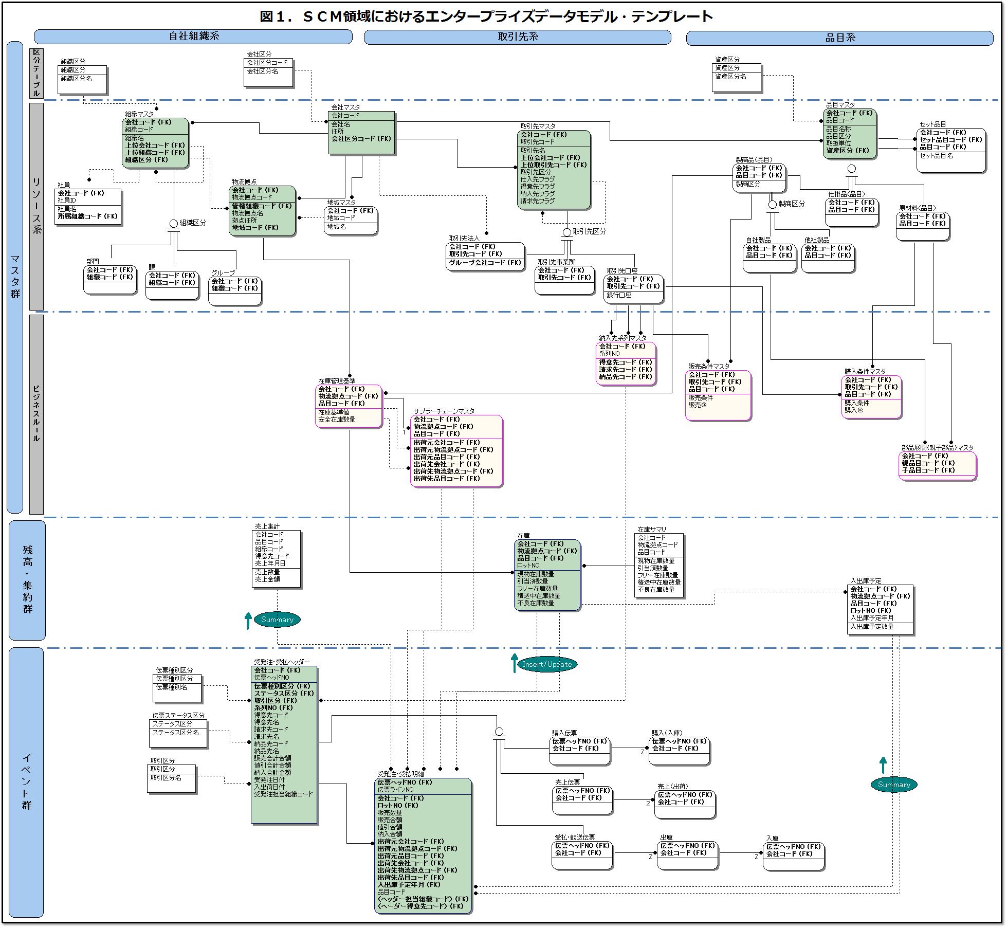 SCMデータモデル・テンプレート