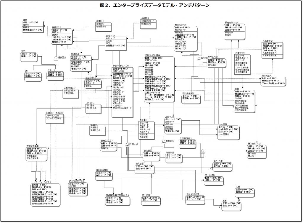 SCMデータモデル・アンチパターン