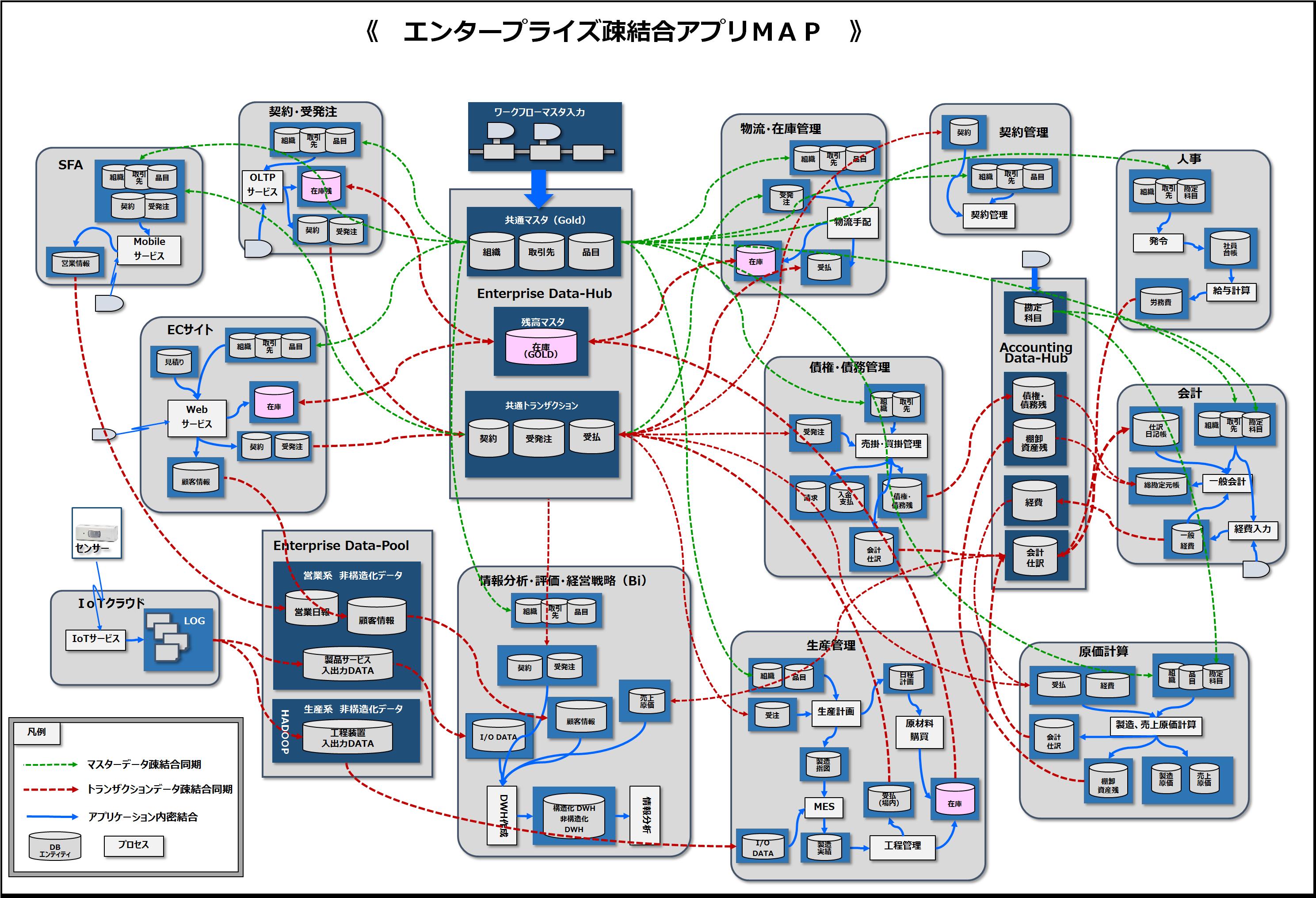 エンタープライズ疎結合アプリMAP