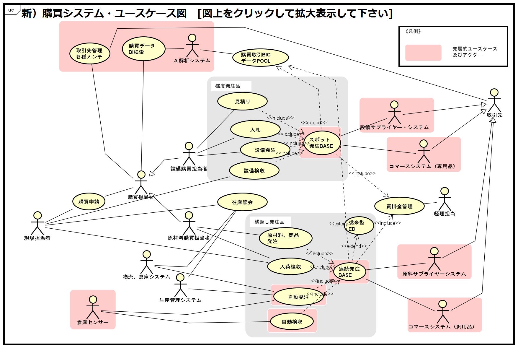 新購買システム・ユースケース図